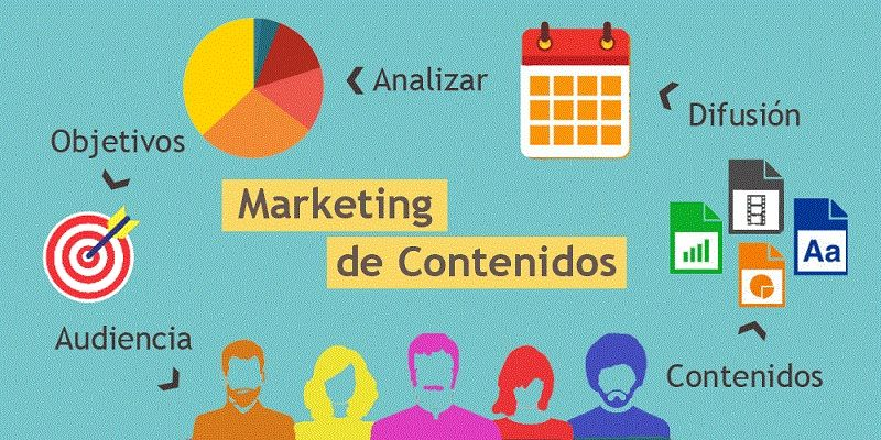 plan de marketing de contenidos
